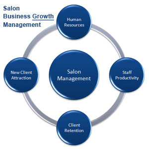 about business management